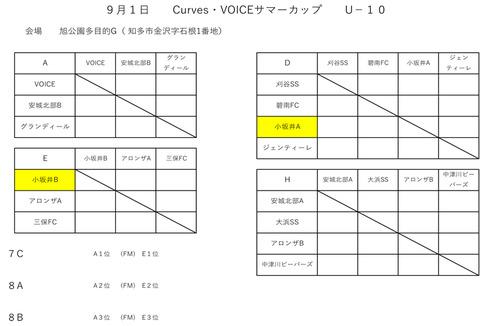 9月1・2日 U-10 VOICEサマーカップ-1