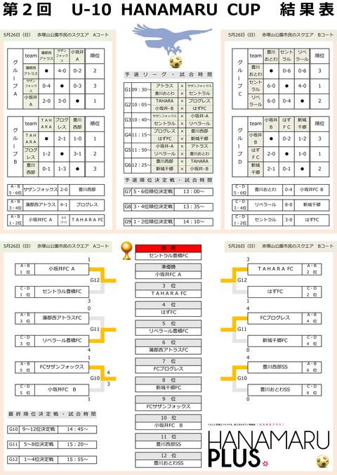 第2回U-10HANAMARU CUP(結果表)