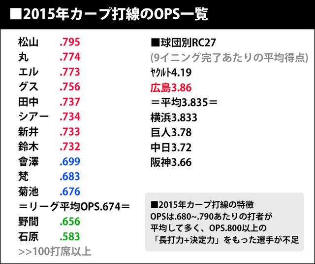 2015年広島カープ打線OPS一覧