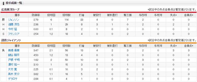 広島巨人_西川龍馬先頭打者ホームラン月間4本目_投手成績