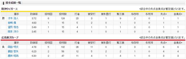 広島阪神戦20安打13失点大敗_投手成績