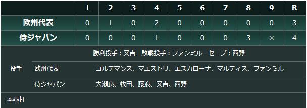 侍ジャパン_欧州代表_スコア