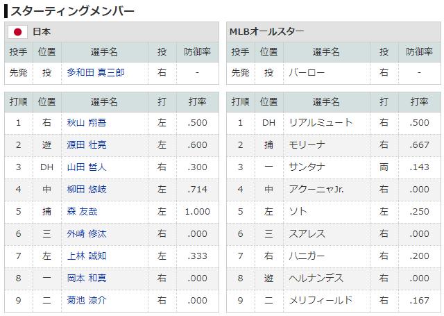 日米野球_多和田_バーロー_スタメン