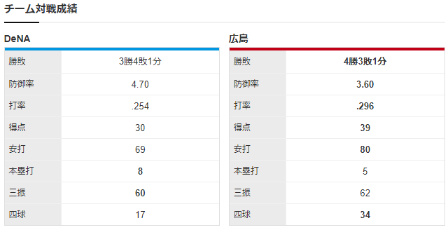 広島横浜_玉村昇悟濱口遥大チーム対戦成績