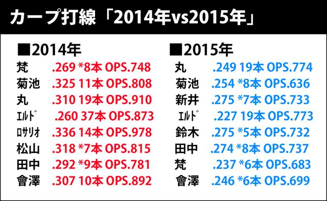 カープ打線2014年vs2015年