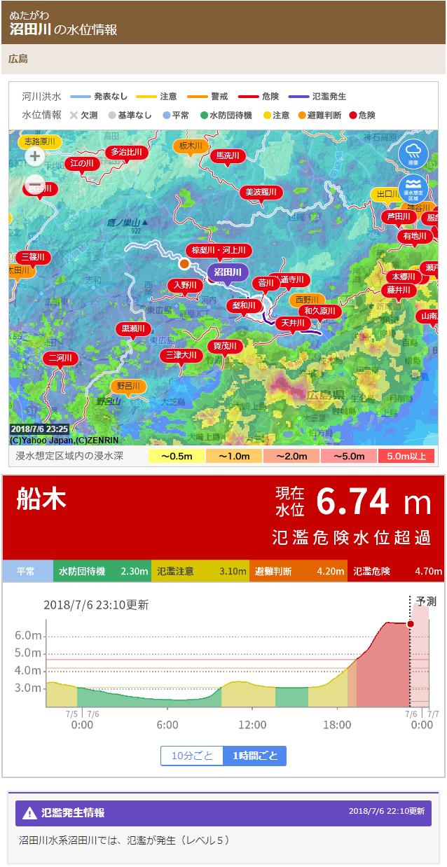 沼田川氾濫