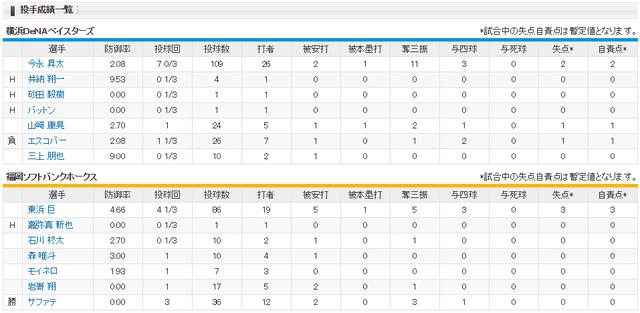 横浜ソフトバンク_日本シリーズ6回戦_投手成績
