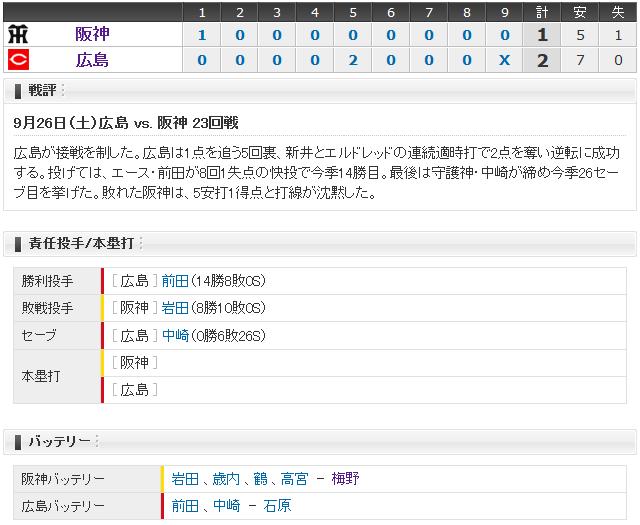 広島阪神23回戦_スコアボード
