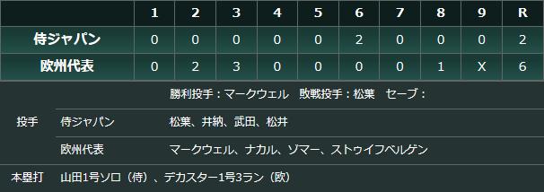 侍ジャパン欧州代表試合結果スコアボード