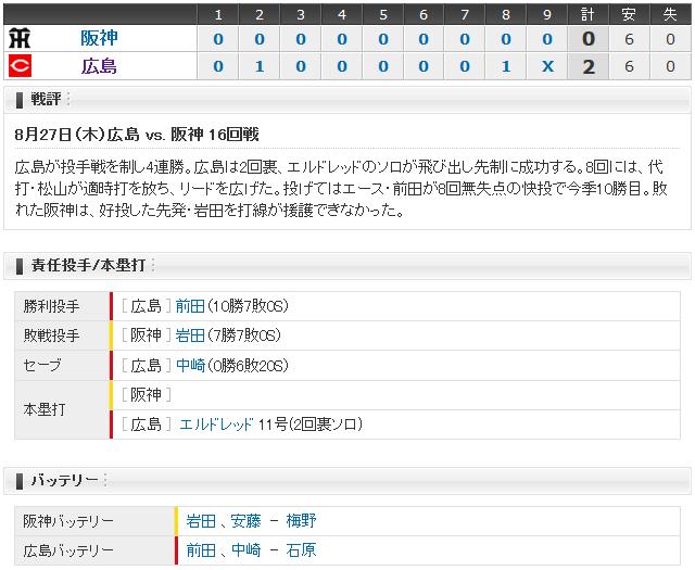 広島阪神16回戦スコアボード