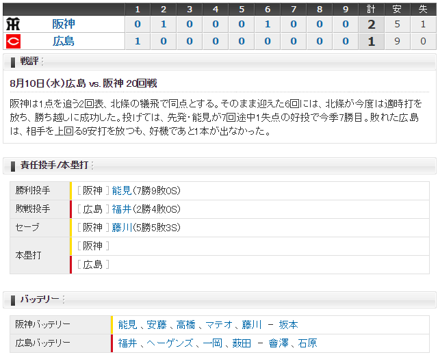 広島阪神20回戦スコア