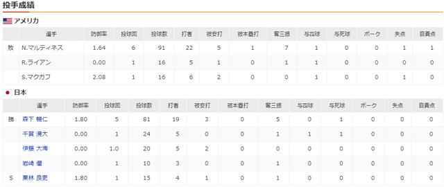 日本アメリカ_オリンピック_決勝戦_投手成績