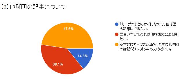 かーぷぶーん第1回アンケート_02
