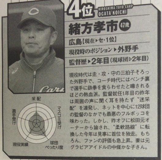 12球団格付けランキング_緒方監督