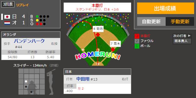 WBC侍ジャパン中田翔3試合連続弾