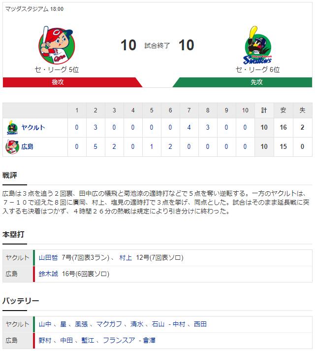 広島ヤクルト_10対10_引き分け