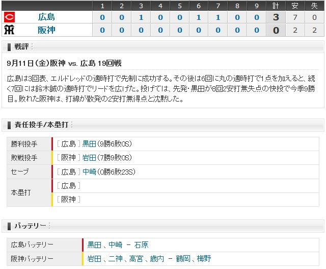 広島阪神19回戦_スコアボード