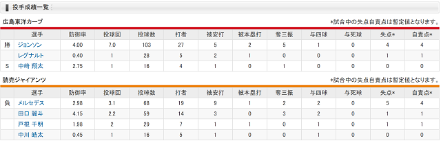 カープ11連勝_2019年_投手成績