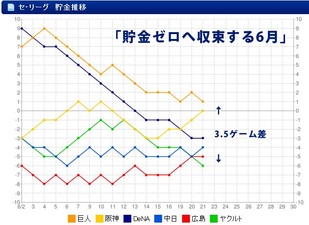 セリーグ_貯金移行_グラフ_6月