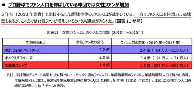 プロ野球ファン人口_02