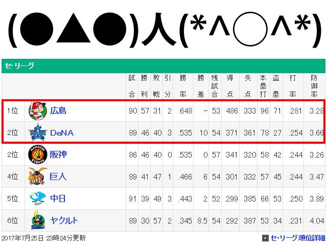1位広島2位横浜