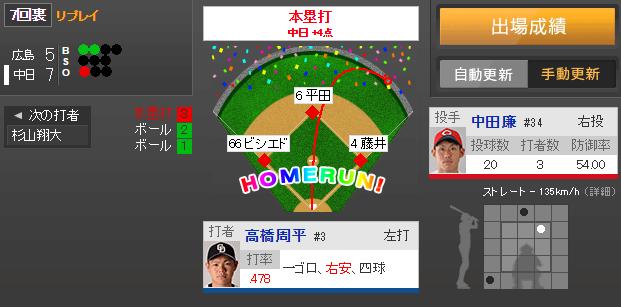 中田廉満塁HR被弾