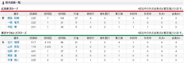 広島ヤクルト_薮田vs石川_投手成績