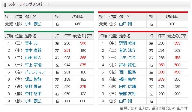 広島ヤクルト_山口翔vs小川泰弘_スタメン