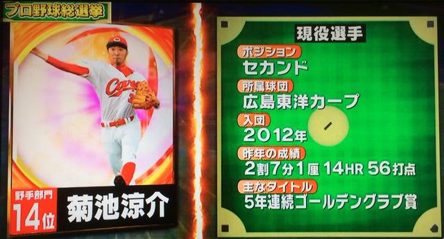 プロ野球総選挙菊池涼介14位