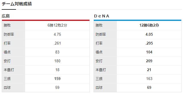 広島横浜_九里亜蓮_京山将弥_チーム対戦成績