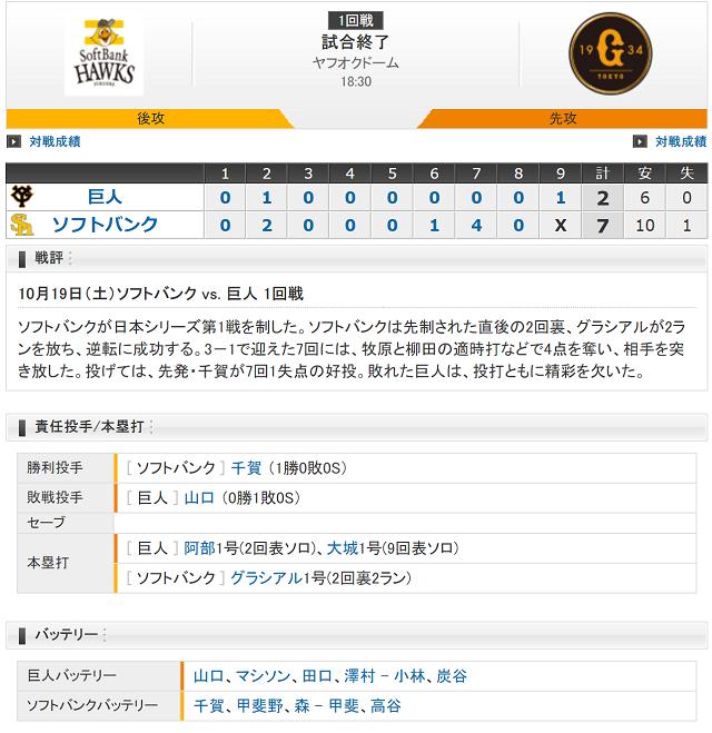 日本シリーズ第1戦試合結果
