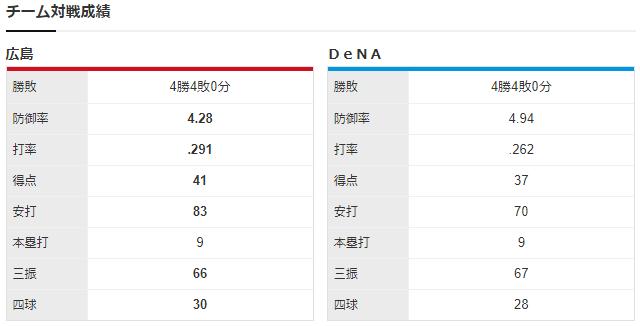 広島横浜_九里亜蓮_井納翔一_チーム対戦成績