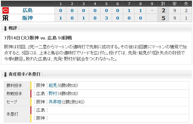 広島阪神10回戦_スコアボード
