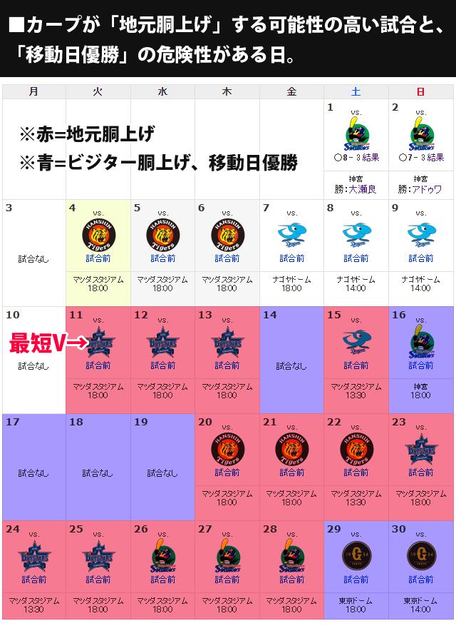 広島カープ_地元胴上げ_移動日優勝