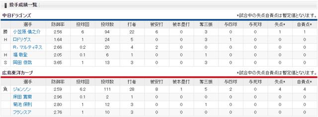 広島中日_赤松引退試合_投手成績