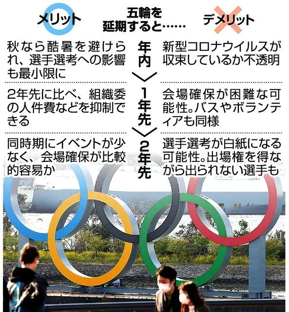 東京オリンピック延期_メリット_デメリット