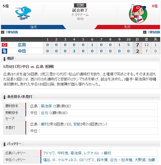 広島中日_3試合連続延長戦西川龍馬走者一掃3塁打_スコア