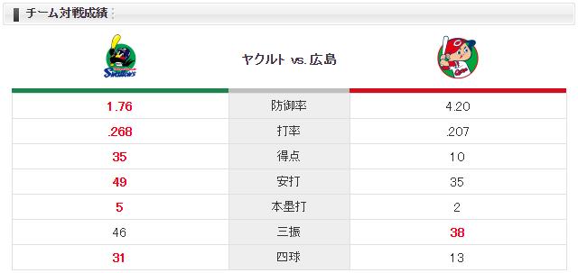 広島ヤクルト九里亜蓮石川_スタメンチーム対戦成績