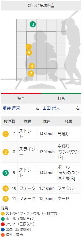 カープ藤井黎来_山田哲人を空振り三振_配球_03