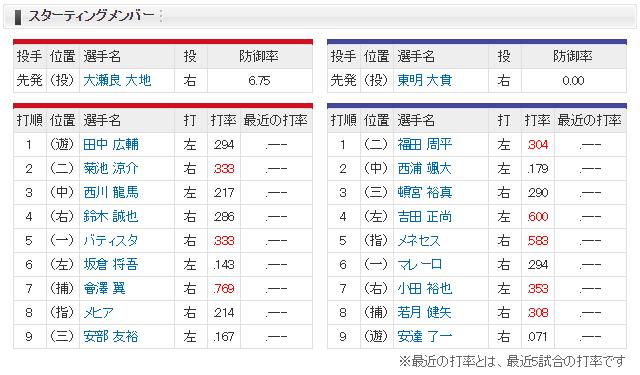 広島オリックス_新井さん引退セレモニー_スタメン