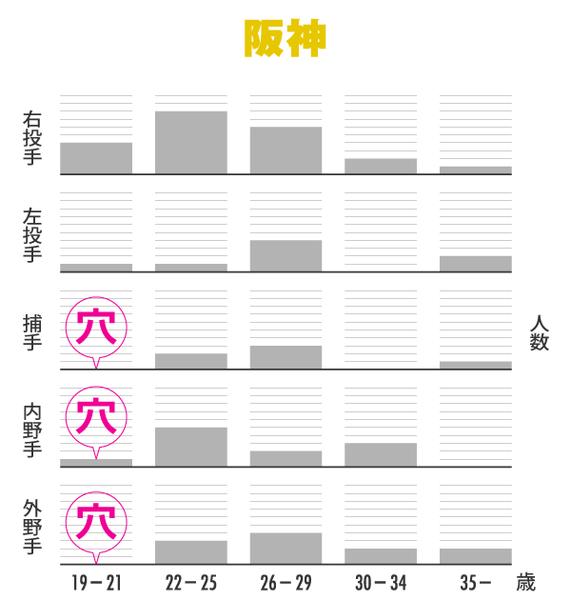 阪神_各球団の「穴」を可視化