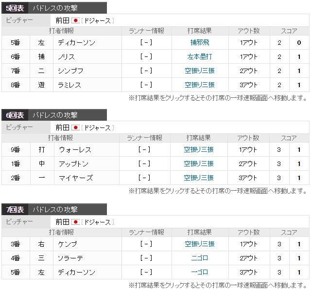 前田健太13奪三振8勝目