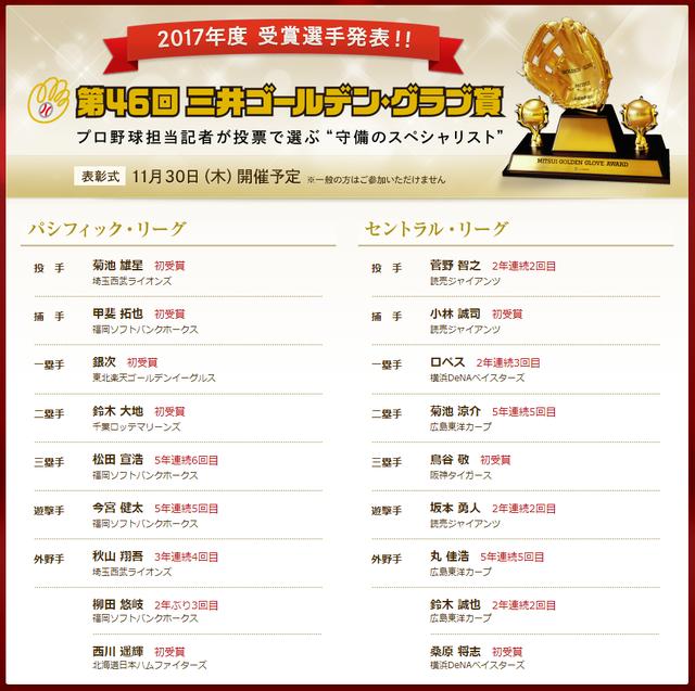 ゴールデングラブ賞2017