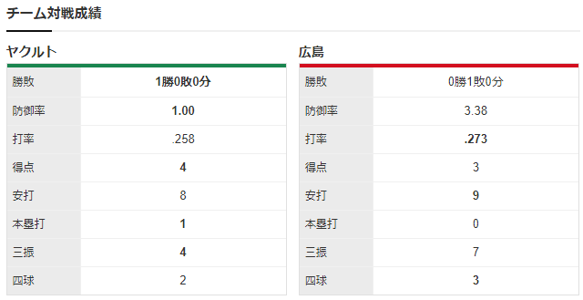 広島ヤクルト_九里亜蓮_イノーア_チーム対戦成績