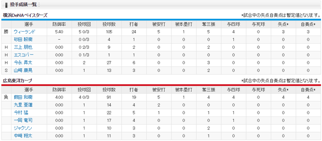 広島横浜_CSファイナル4回戦_投手成績