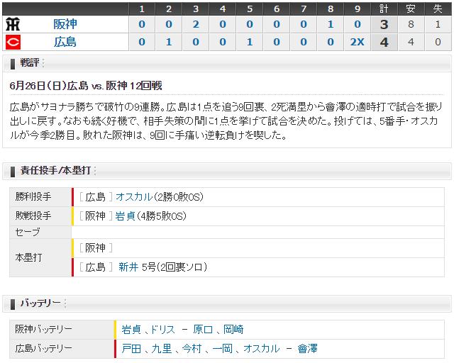 広島阪神12回戦スコア