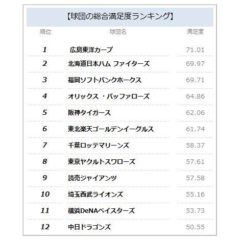 プロ野球_12球団_顧客満足度_ランキング