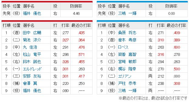 広島横浜22回戦_スタメン