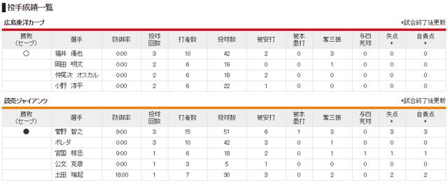 広島巨人オープン戦_投手成績