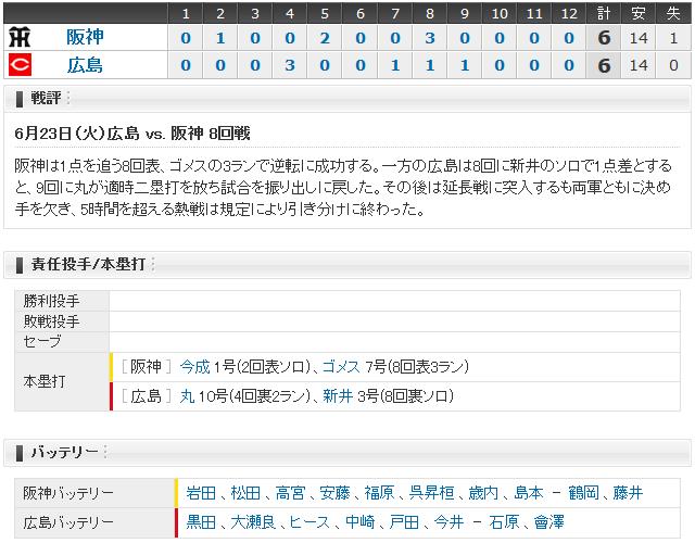 広島阪神8回戦_スコアボード